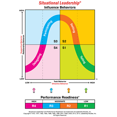 SITUATIONAL LEADERSHIP® - Situational Leadership® Training